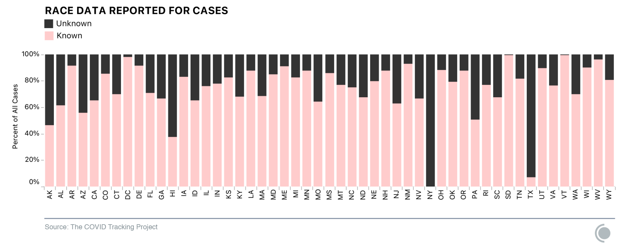 Chart showing percentage of cases being reported with race data by state.