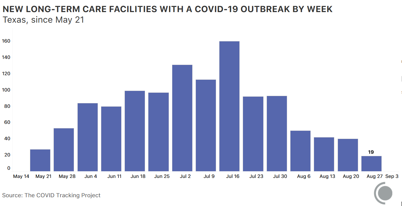 Chart showing new LTCs in Texas with a COVID-19 outbreak by week since May 21. The highest week is July 16, followed by July 2, then July 9.