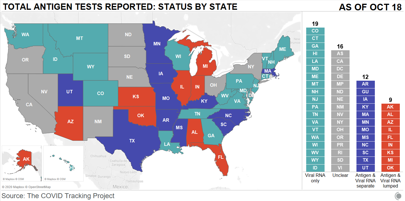 Map showing total antigen tests reported by state as of October 18. Most states report viral RNA only (19), followed by unclear (16), antigen and viral RNA separate (12), and antigen and viral RNA lumped (9).