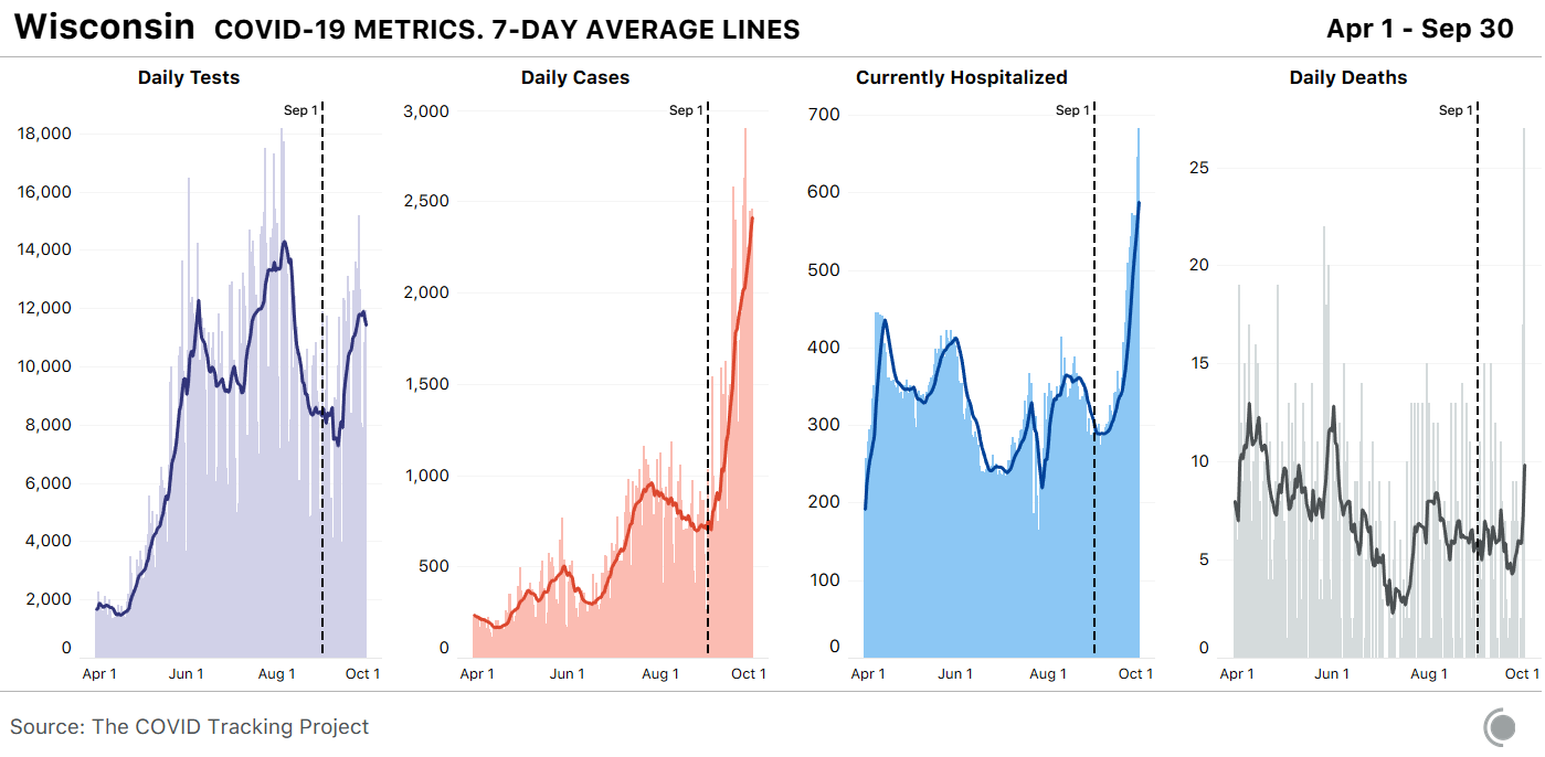 Chart shows metrics for Wisconsin's daily tests, daily cases, current hospitalizations, and daily deaths from April 1st to September 30th. Cases have more than quadrupled in the past month. Current hospitalized figures have more than doubled in September, and sixty-nine people died of COVID-19 this week compared to last week's 31 deaths.