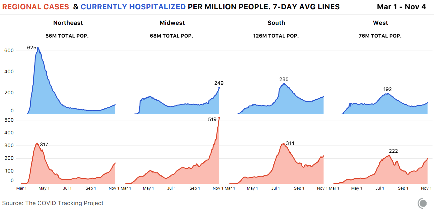 Graphs showing cases and currently hospitalized per million people over time for each census region of the US. Cases are surging in the Midwest, as are hospitalizations. Both metrics are rising in all 3 other regions as well.
