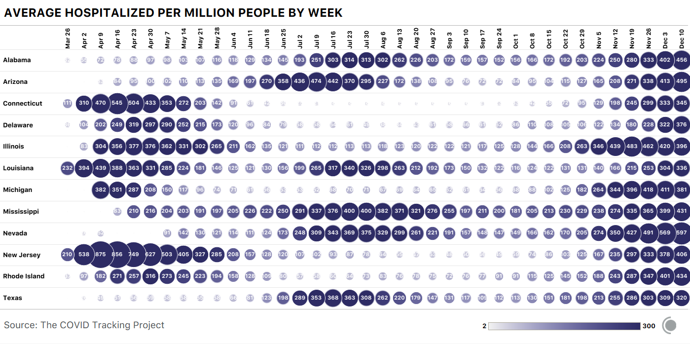 Bubble chart showing COVID-19 hospitalizations by week per million people for select US states. There are 12 states that have seen over 300/million hospitalizations in 2 distinct time periods.
