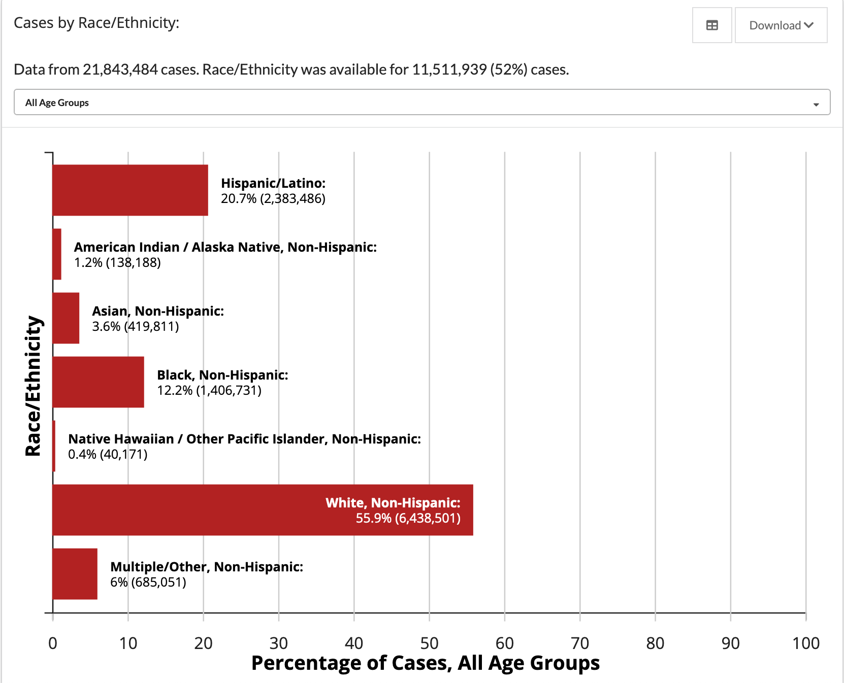 Bar graph showing the percentage of COVID-19 cases by race/ethnicity for 52% of known cases. White, non-Hispanic people are 55.9% of cases, Hispanic/Latino people are 20.7% of cases, Black, non-Hispanic people are 12.2% of cases, Asian, non-Hispanic people are 3.6% of cases, American Indian / Alaska Native people are 1.2% of cases, Native Hawaiian people are are .4% of cases, and multiple/other non-Hispanic people are 6% of cases.