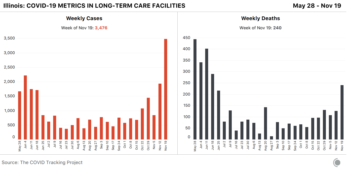 Two bar charts about COVID-19 metrics in Illinois long-term care facilities. The first shows weekly cases rapidly increasing in recent weeks. The second shows weekly deaths increasing in recent weeks.