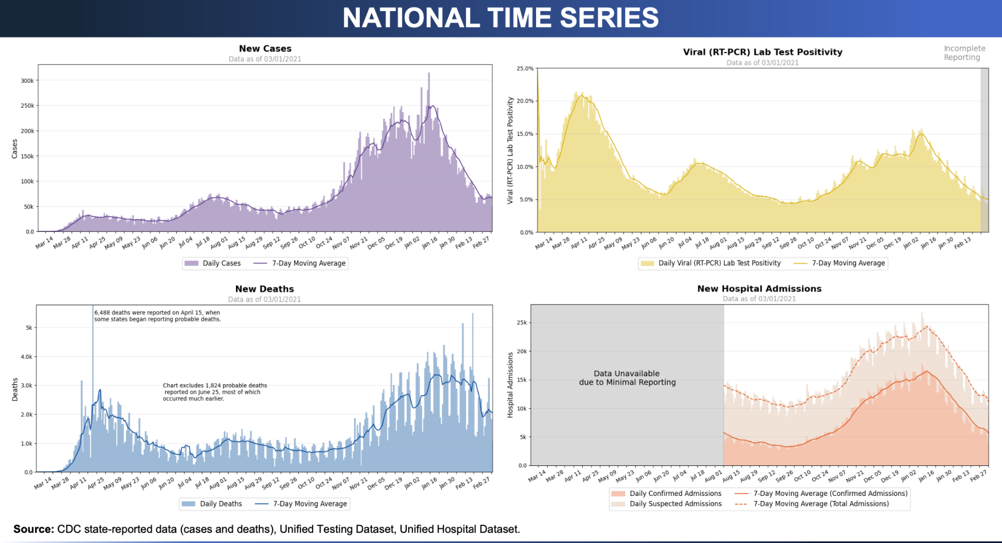 Four-panel chart from the federal Community Profile Reports in which each panel charts a time series of COVID-19 data: Daily Cases, Daily Test Positivity, Daily Deaths, and Daily Hospital Admissions (confirmed and suspected).
