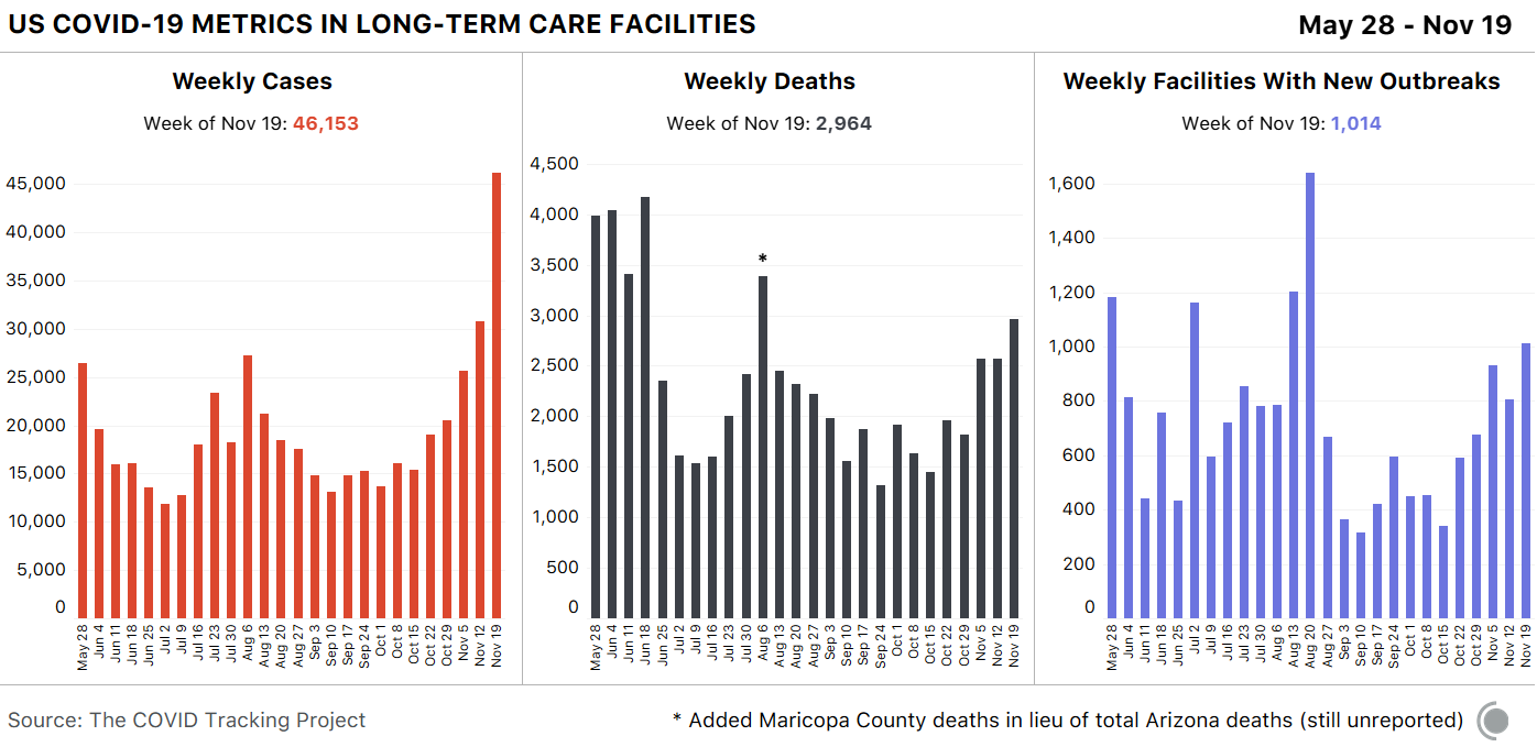 Three bar charts about COVID-19 metrics in long-term care facilities over time. The first shows cases increasing in recent weeks. The second shows deaths increasing in recent weeks. The third shows the number of facilities with new outbreaks increasing in recent weeks.