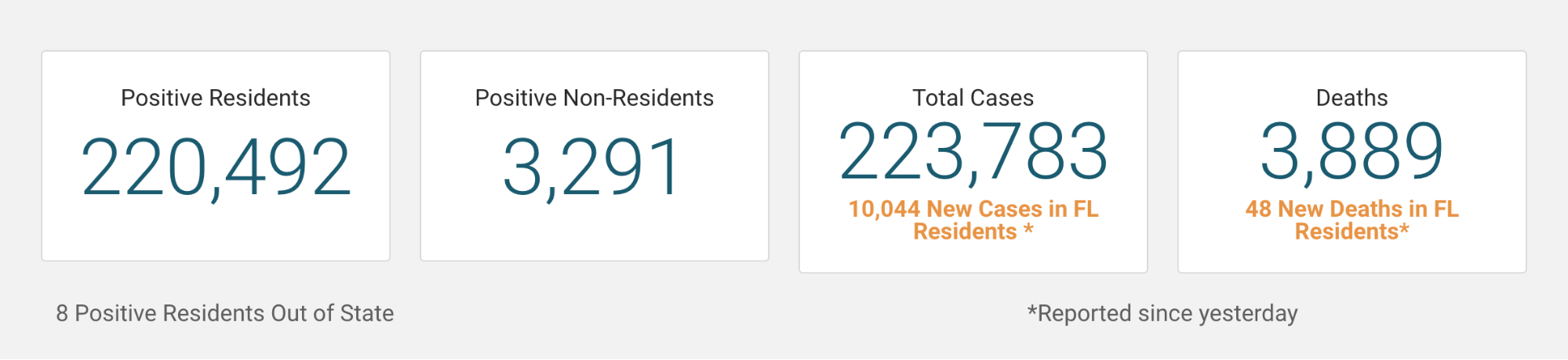 Screenshot of Florida's topline data display on their COVID-19 website, showing case and death counts that include non-residents, and resident cases and deaths as footnotes.
