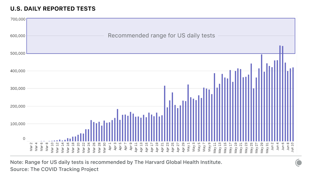 Chart showing daily reported tests increasing in the United States, but not reaching the recommended range of 500-700k more than twice.