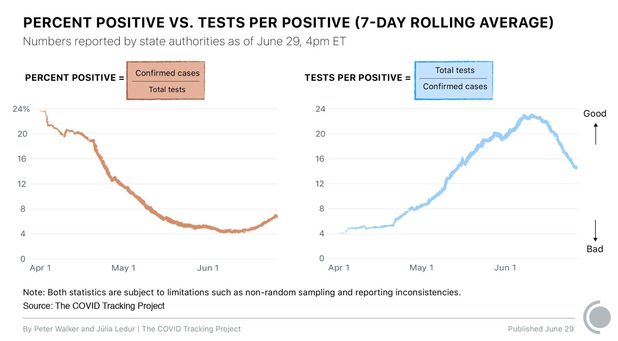 Charts showing a falling and then rising percent positive curve and a rising and then falling tests per positive curve