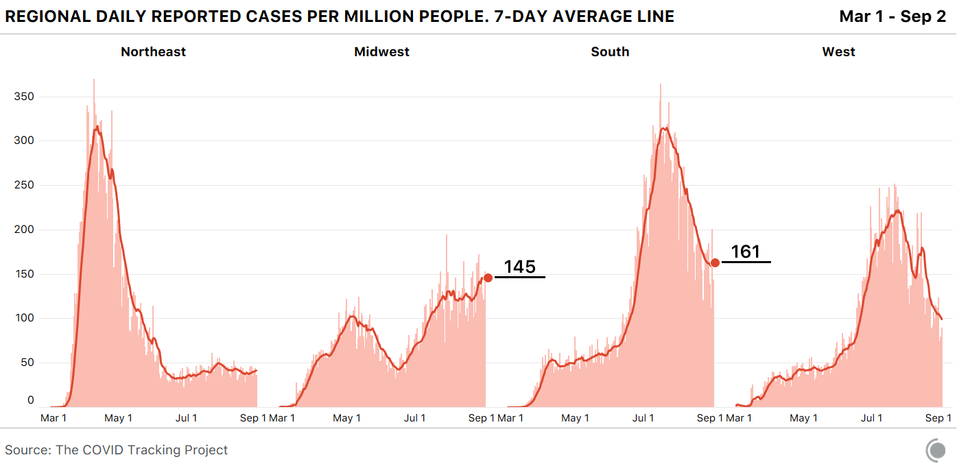 Chart showing regional daily reported cases per million people, with trends as described in the article text. The Midwest current seven-day average is at 145 new daily cases per million people. The South current seven-day average is at 145 new daily cases per million people. The West and Northeast are not annotated.