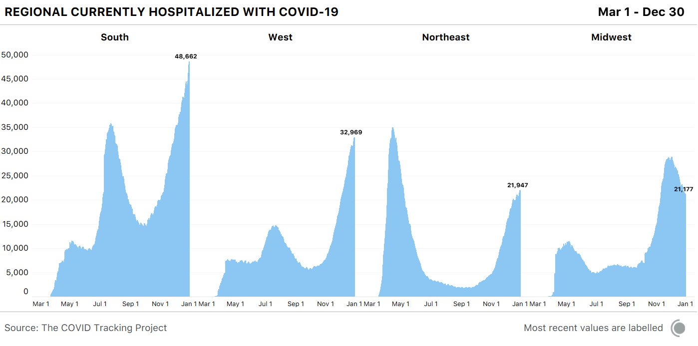 Four graphs showing currently hospitalized over time for each US region. Every region save the Midwest is experiencing an increase in COVID-19 hospitalizations.