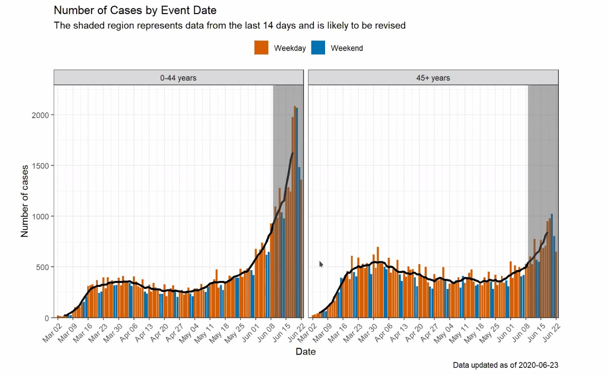 Number of cases by event date