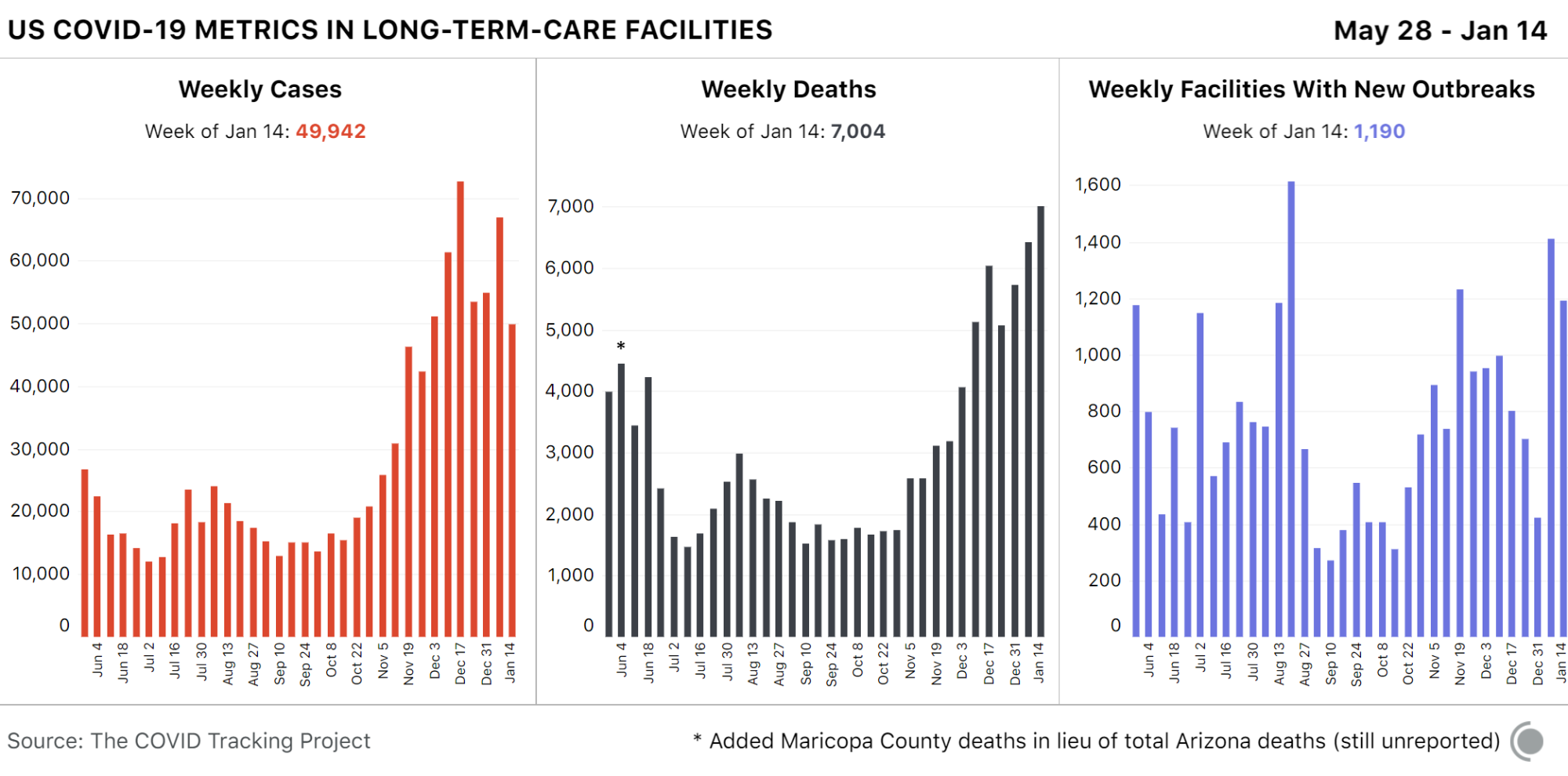 3 weekly bar charts showing COVID-19 metrics in long-term-care facilities in the US over time. New cases are down about 15,000 from the week prior, though deaths are still rising.