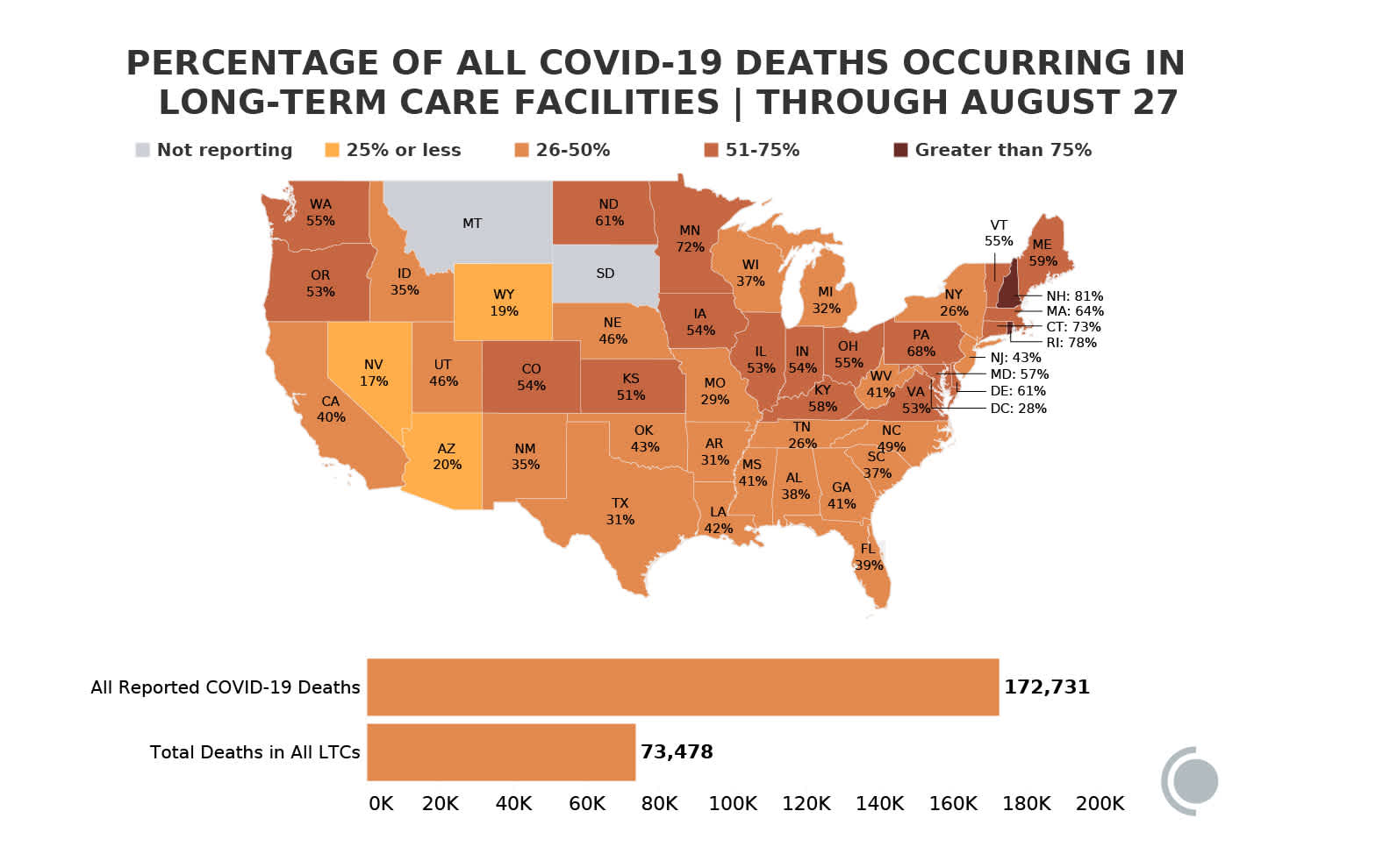 Map showing, for each state, the percentage of all that state's COVID-19 deaths that occurred in LTCs.