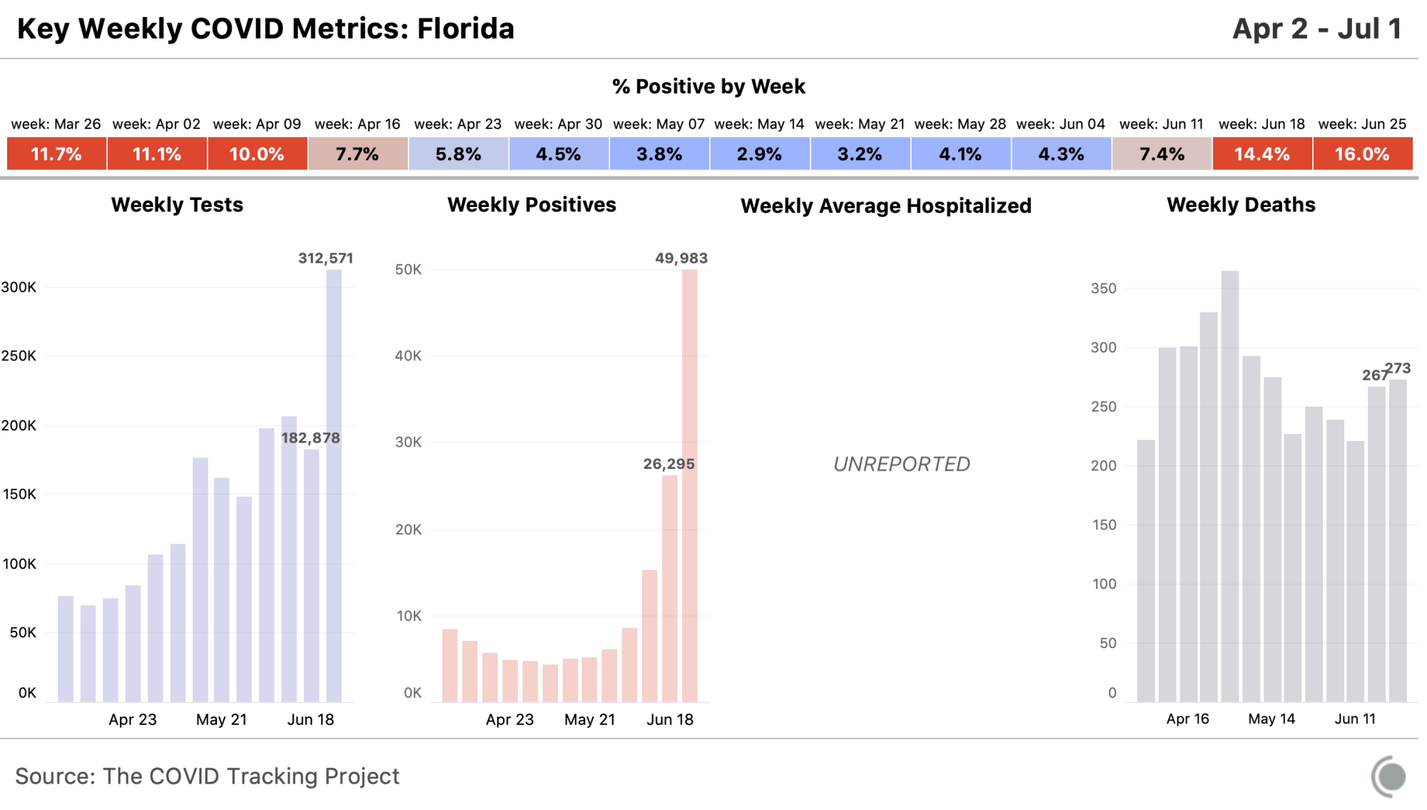 State chart for Florida, all metrics available at https://covidtracking.com/data/state/florida