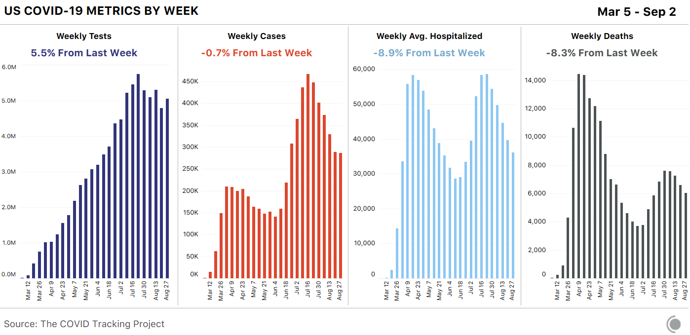 Chart of the US weekly top-line numbers: tests moderately up over last week, cases almost flat, hospitalizations and deaths dropping.