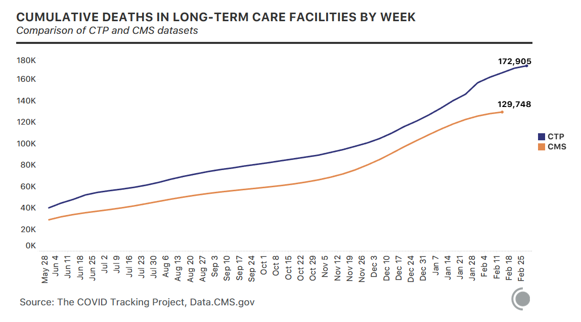 2 lines showing cumulative deaths in long-term-care facilities by week for CTP and CMS respectively. CTP shows more total deaths (172,905 to 129,748).