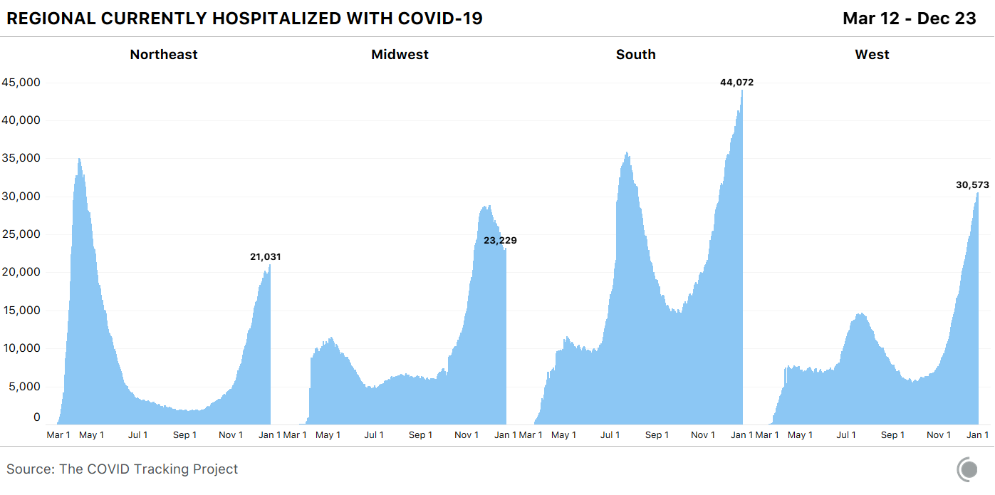 Four bar charts showing COVID-19 hospitalizations by US region. The Midwest has declined from the early December peak, but the South and West continue to rise.