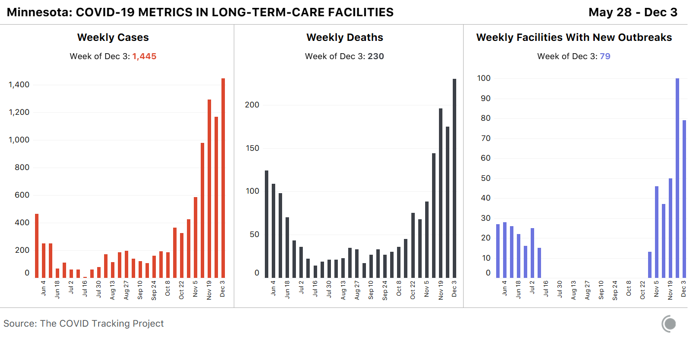 Bar charts for Minnesota's weekly cases, deaths and facilities with new outbreaks. Minnesota reported their highest weekly cases and weekly deaths in the last six months.