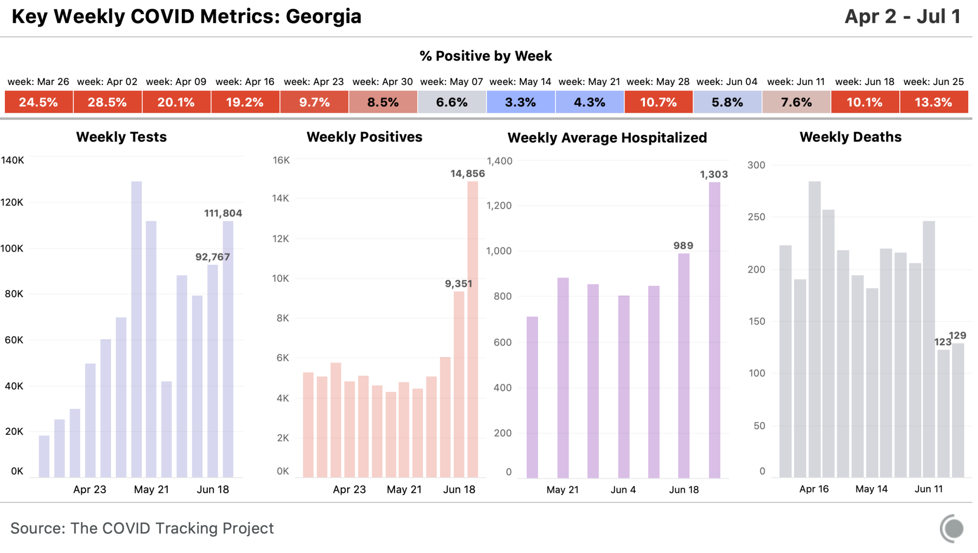 State chart for Georgia, all metrics available at https://covidtracking.com/data/state/georgia