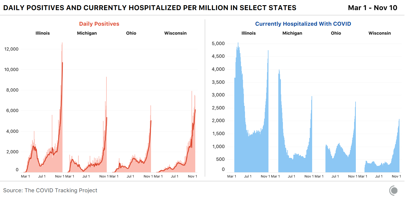 Two side-by-side charts show how daily positive case and current hospitalizations have changed between April 1 and November 10 in Illinois, Michigan, Ohio, and Wisconsin. The graphs show that cases and hospitalizations have spiked in recent weeks.