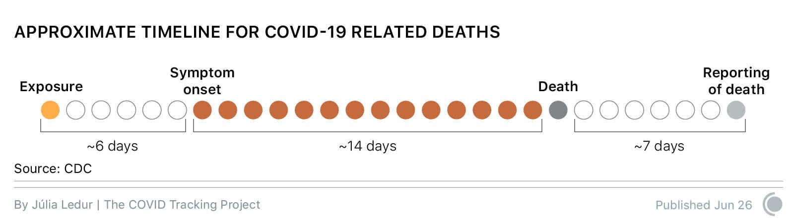 timeline-death-lag__2_.jpg?w=1600&h=450&