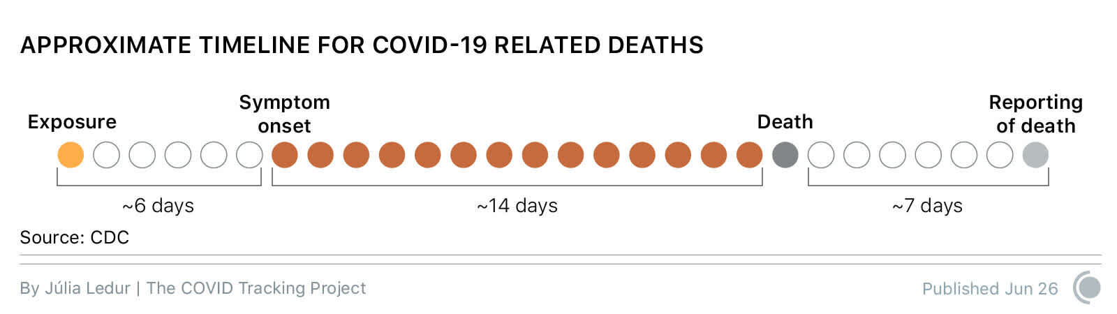Graphic illustrating the ~6 day delay between exposure and onset, the average ~14 day delay between onset and death for those who die of COVID-19, and the ~7 day delay in reporting the death.