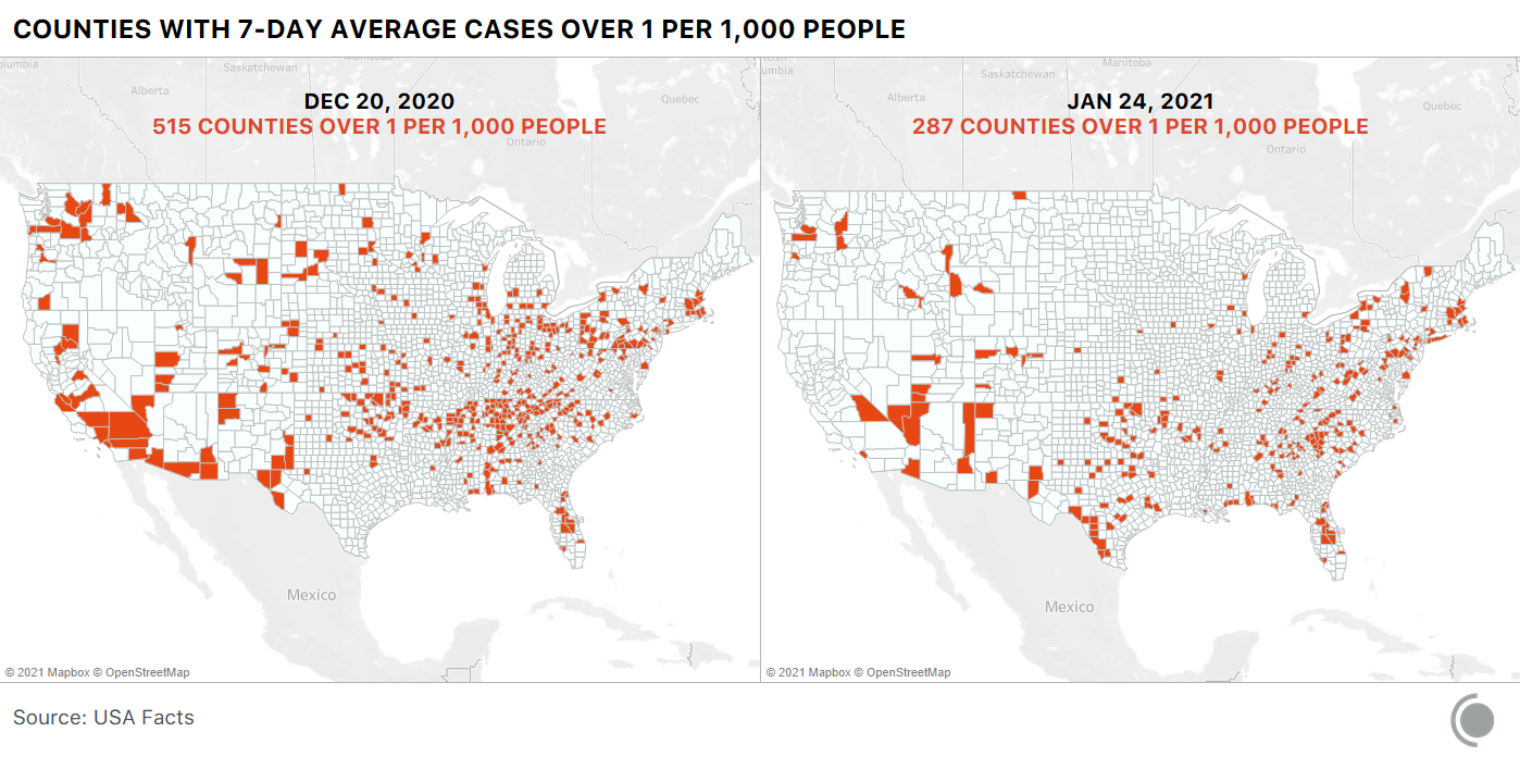 2 maps of the US showing counties experiencing over 1 case of COVID-19 per 1,000 people (7-day average). On Dec 20, 2020, there were 515 counties above that level. On Jan 24, 2021, only 287 counties hit this threshold.