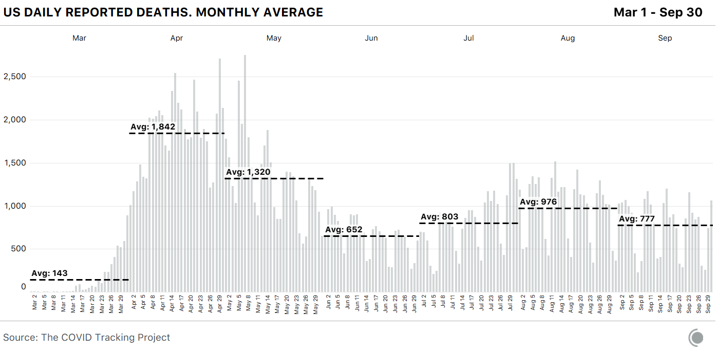 Chart shows US daily reported deaths from COVID-19, including monthly average figures, between March 1st and September 30th. The month of September's ending seven-day average for daily deaths is 714 per day, this is a decrease from August's ending seven-day average of 976 deaths per day.