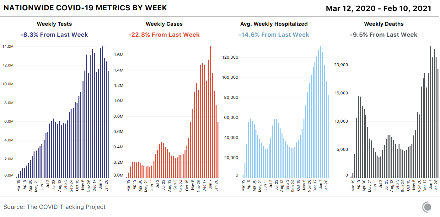 4 bar charts showing weekly COVID-19 metrics - tests, cases, average hospitalizations, and deaths. All 4 metrics declined this week, with cases leading the way at with an almost 23% drop.