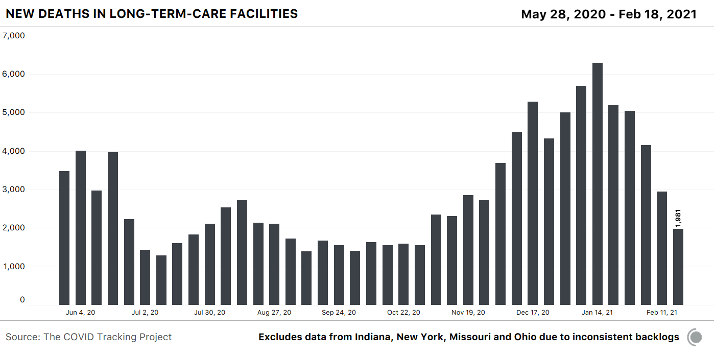 Bar chart showing weekly deaths in long-term-care facilities from COVID-19. Deaths this week are down 68.5% from their peak on January 14th. Chart excludes certain states (IN, NY, MO, OH) that have updated their data inconsistently.