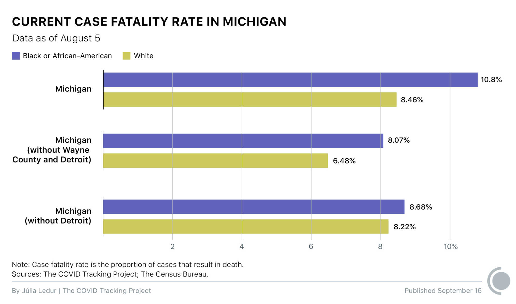 Current case fatality rate in Michigan