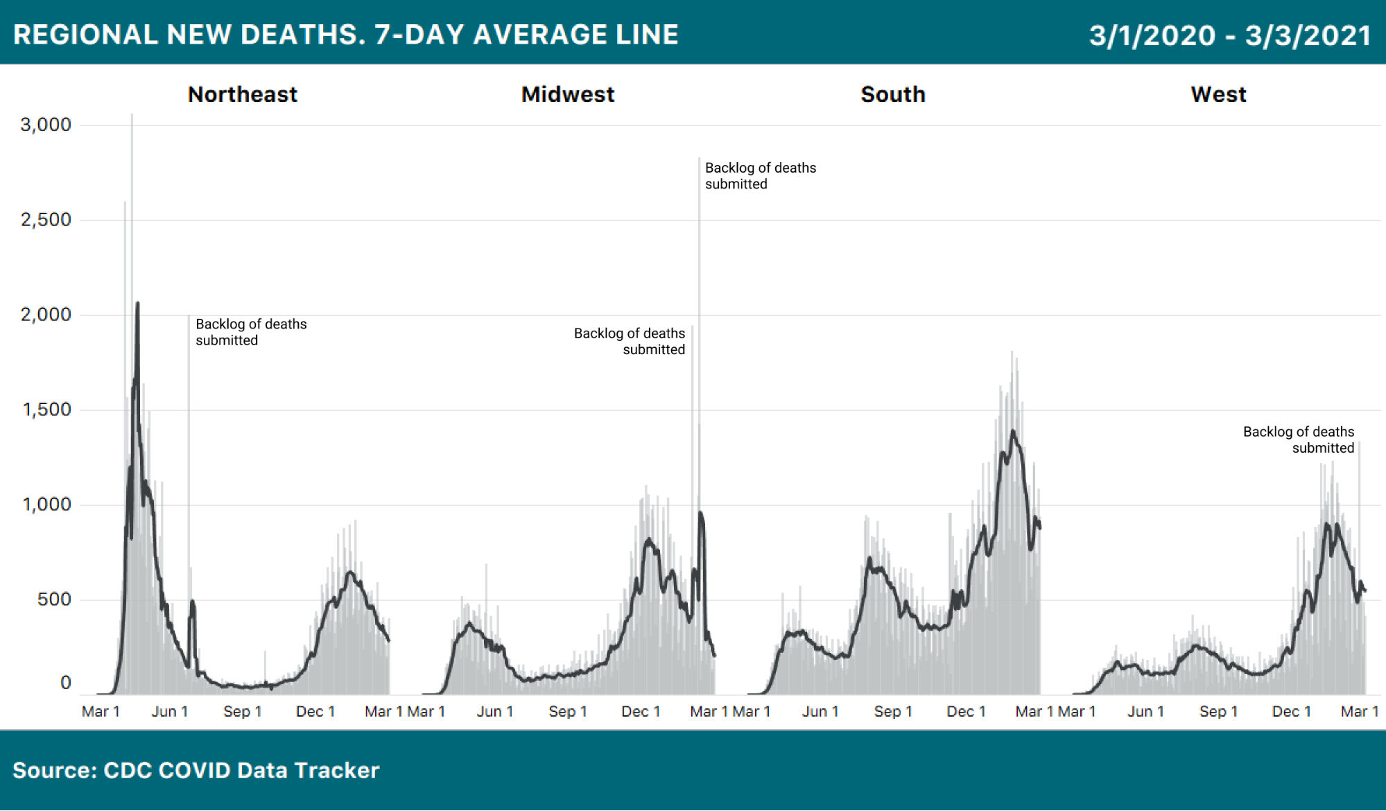 4 daily bar charts with 7-day average line overlaid showing COVID-19 deaths in each major US region. Deaths are trending down in all regions (with some wobbles in the South due to inconsistent reporting).