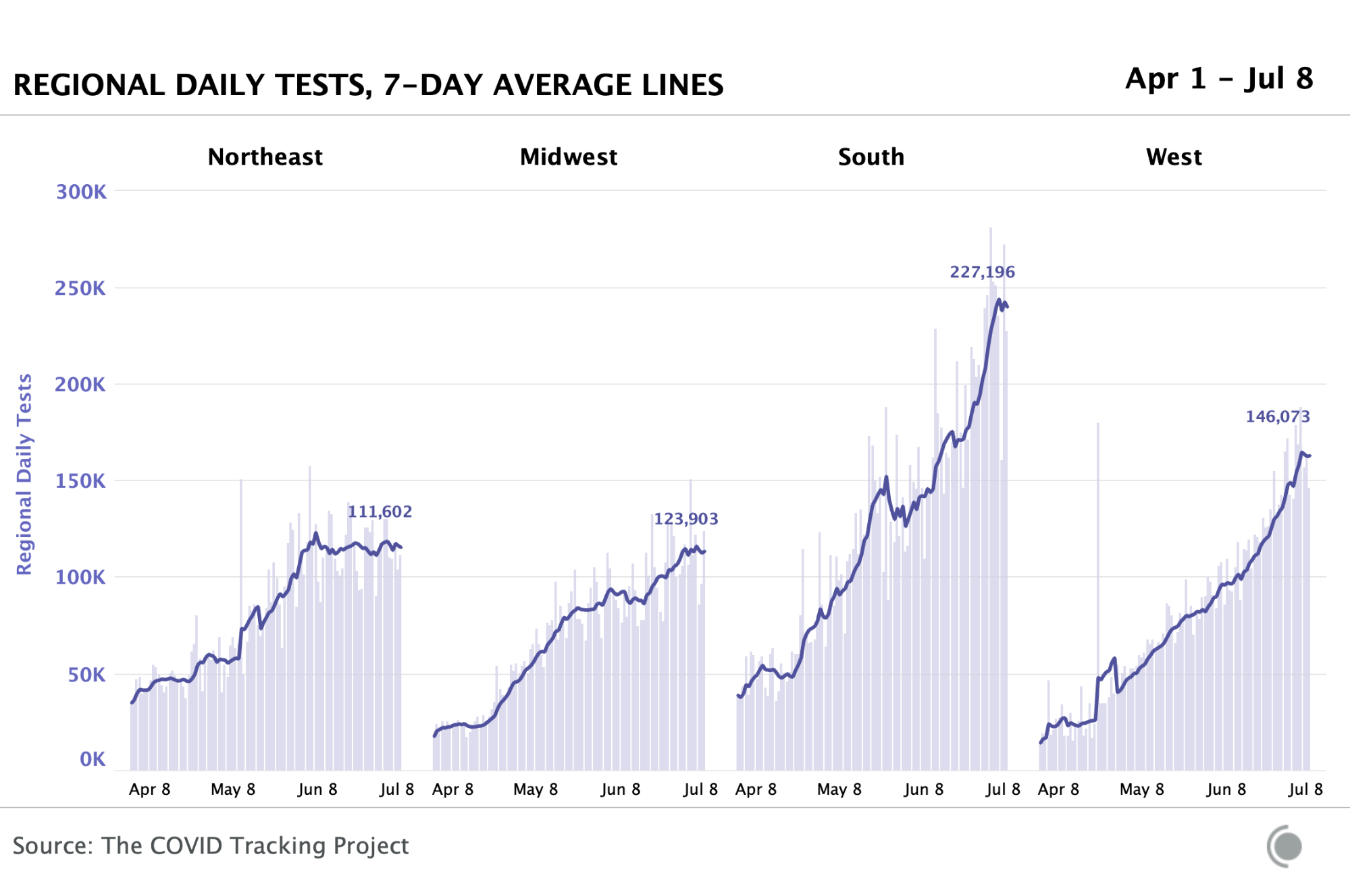 Regional daily tests chart for April 1 to June 8 showing tests rising until recently and then holding steady, first in the Northweast and then in the Midwest, South, and West.