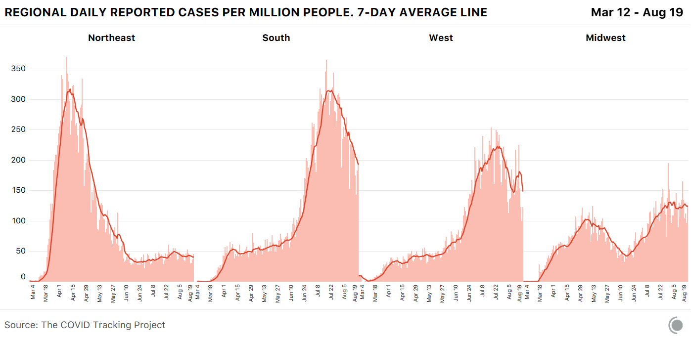 Regional Daily Reported Cases Per Million People