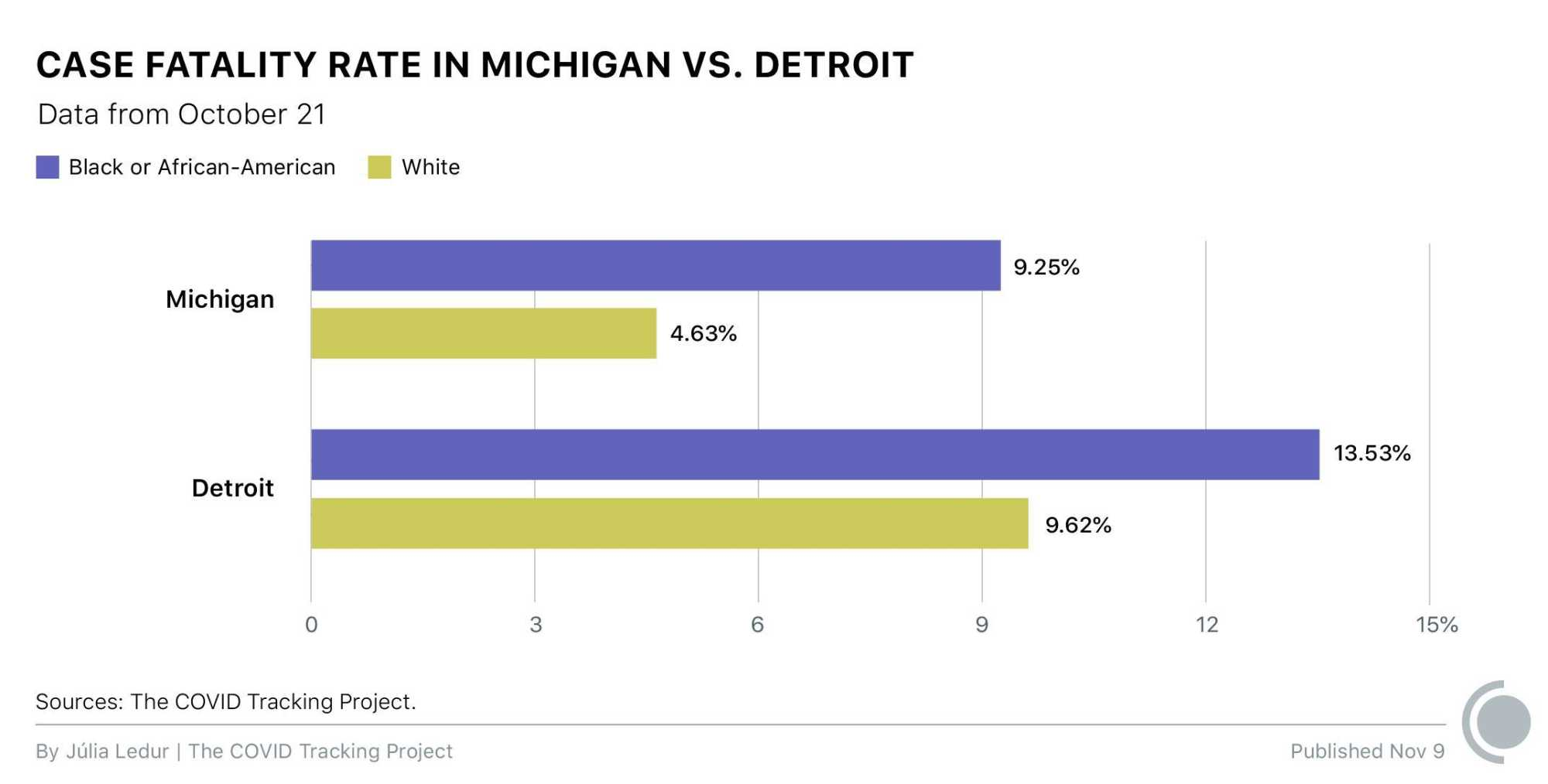 A double bar graph compares the case fatality rate of Black and African American people and White people in the state of Michigan and also for just the city of Detroit. In the state of Michigan, the case fatality rate for Black people is over 9% but under 5% for White people. In the city of Detroit, the case fatality rate for Black and African American people is 13.53% and 9.62% for White people. All data is as of October 21.