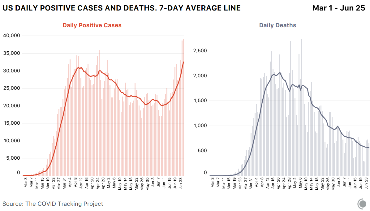 A chart showing the comparison between daily positive cases and daily deaths, from March 1, 2020 and June 25, 2020. The cases have begun increasing in recent days.