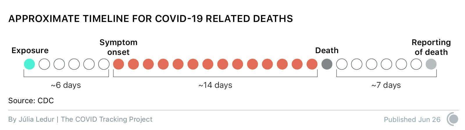 Approximate timeline for COVID-19 related deaths, from exposure to symptom onset to death to reporting on the death.