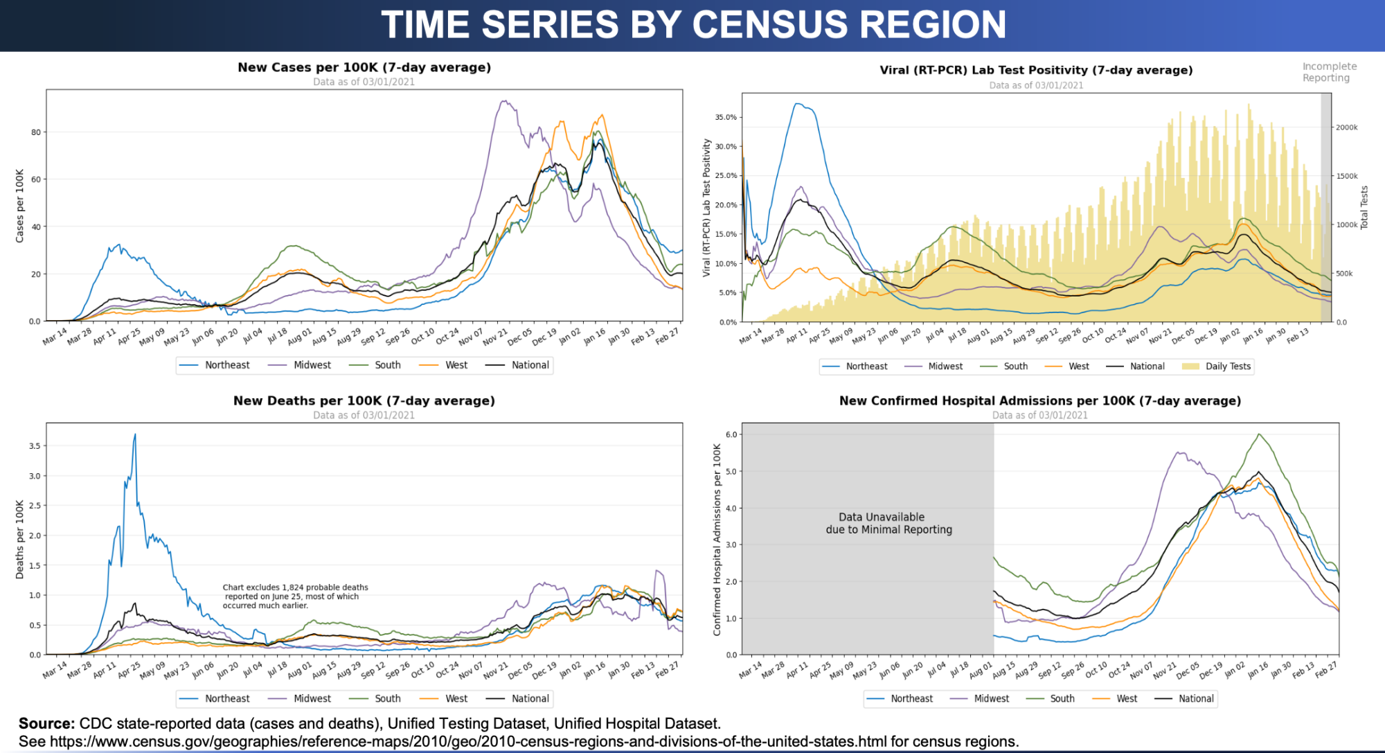 Four-panel data visualization from the federal Community Profile Reports. Each panel is a line graph showing data over time by US Census region for four metrics: new COVID-19 cases per 100,000, test positivity, new deaths per 100,000, and new hospital admissions per 100,000 over time by US Census region.