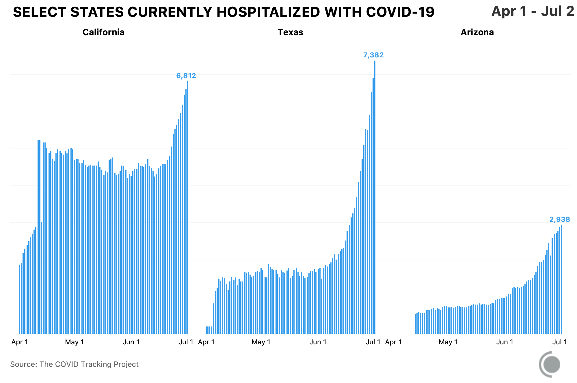 Bar chart showing COVID-19 hospitalizations rising sharply in Arizona, California, and Texas. All data available at https://covidtracking.com/data.
