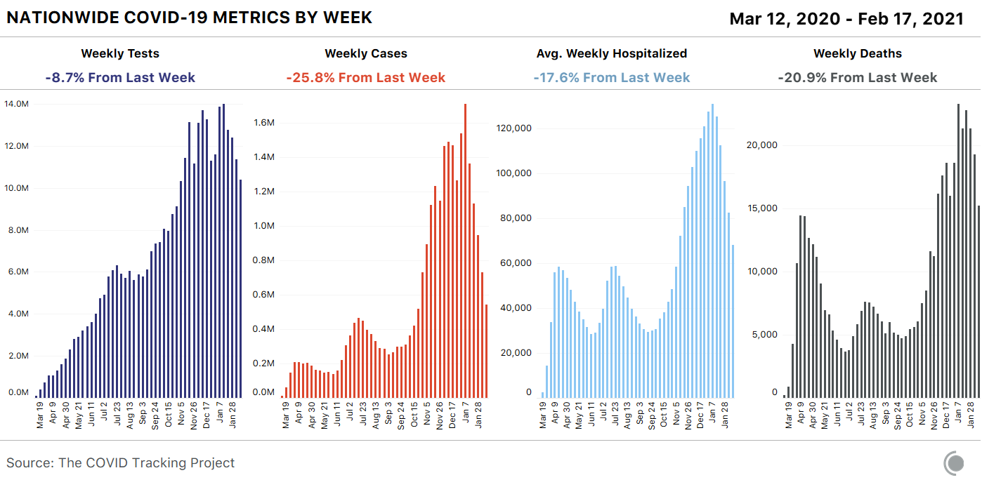 4 bar charts showing weekly COVID-19 metrics for the US. Tests, cases, average weekly hospitalized, and deaths all fell this week - deaths by over 20%.