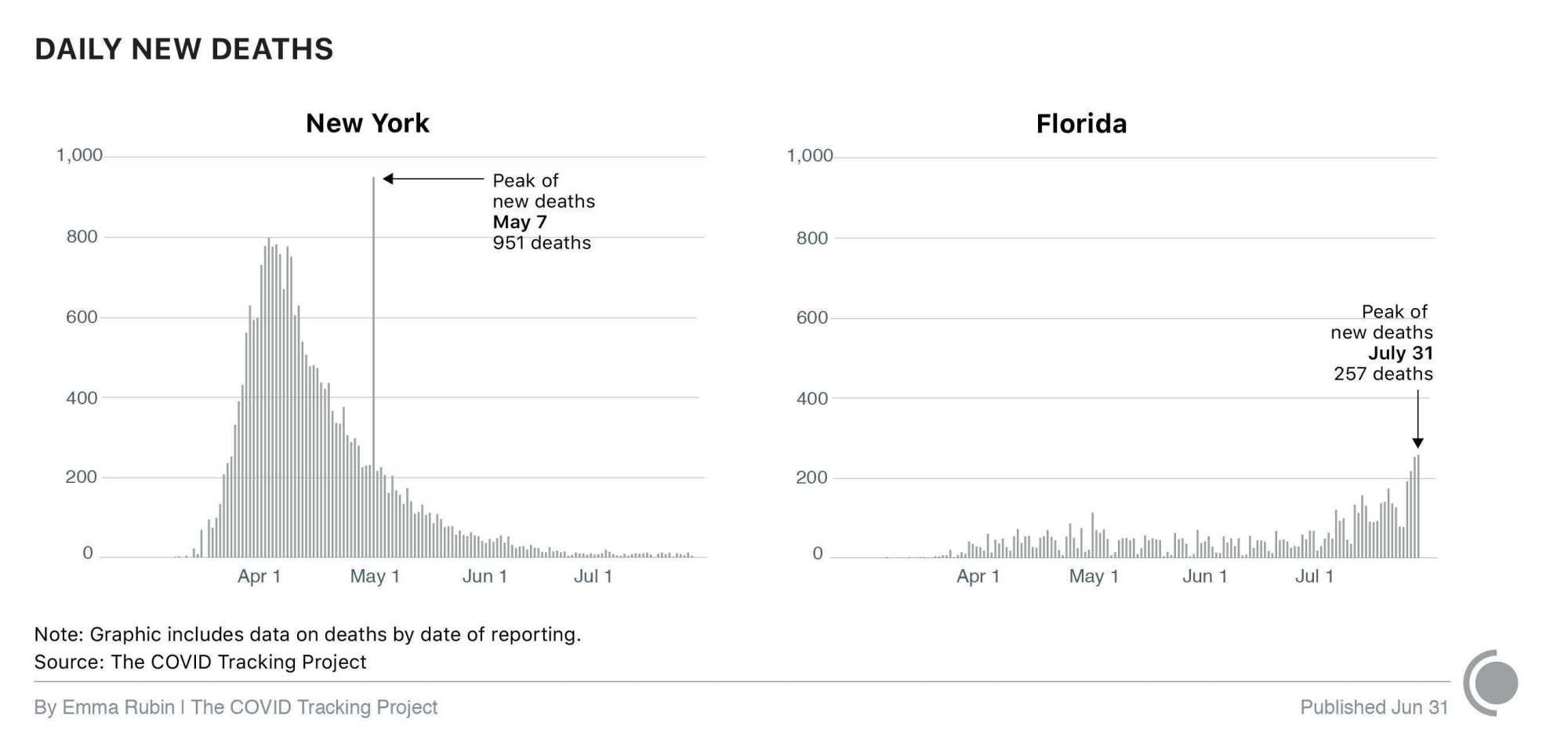 Charts showing daily new deaths in New York and Florida, from March through July, 2020.