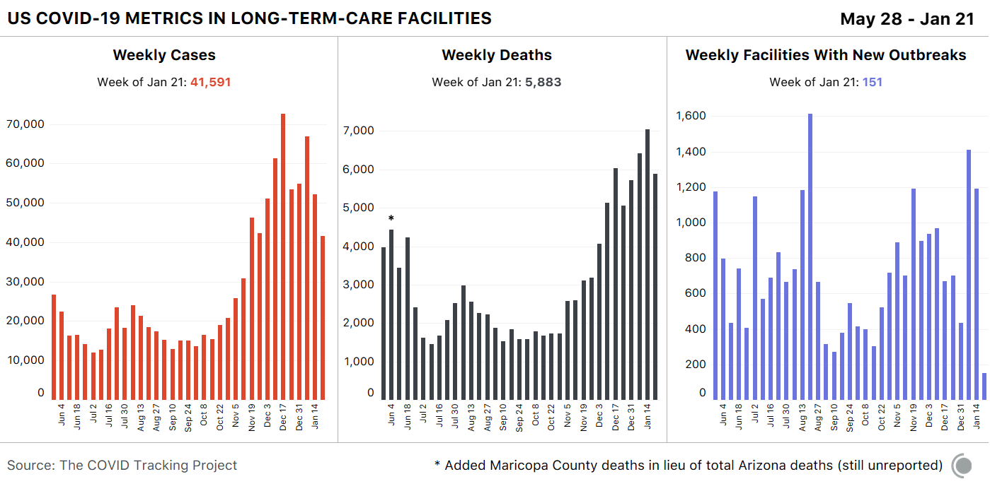 3 bar charts showing weekly COVID-19 metrics in the US within LTC facilities. Deaths and cases both fell this week in a hopeful sign for the country.