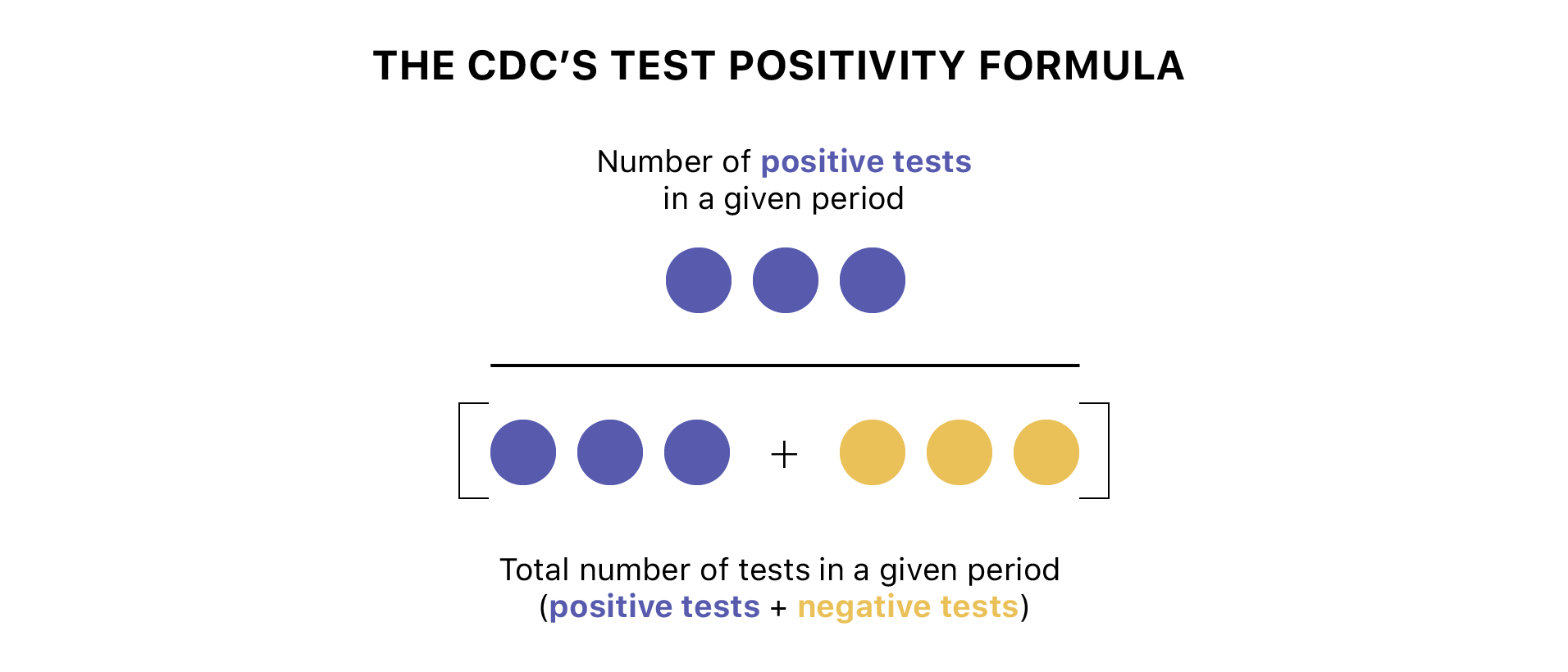 CDC test positivity formula