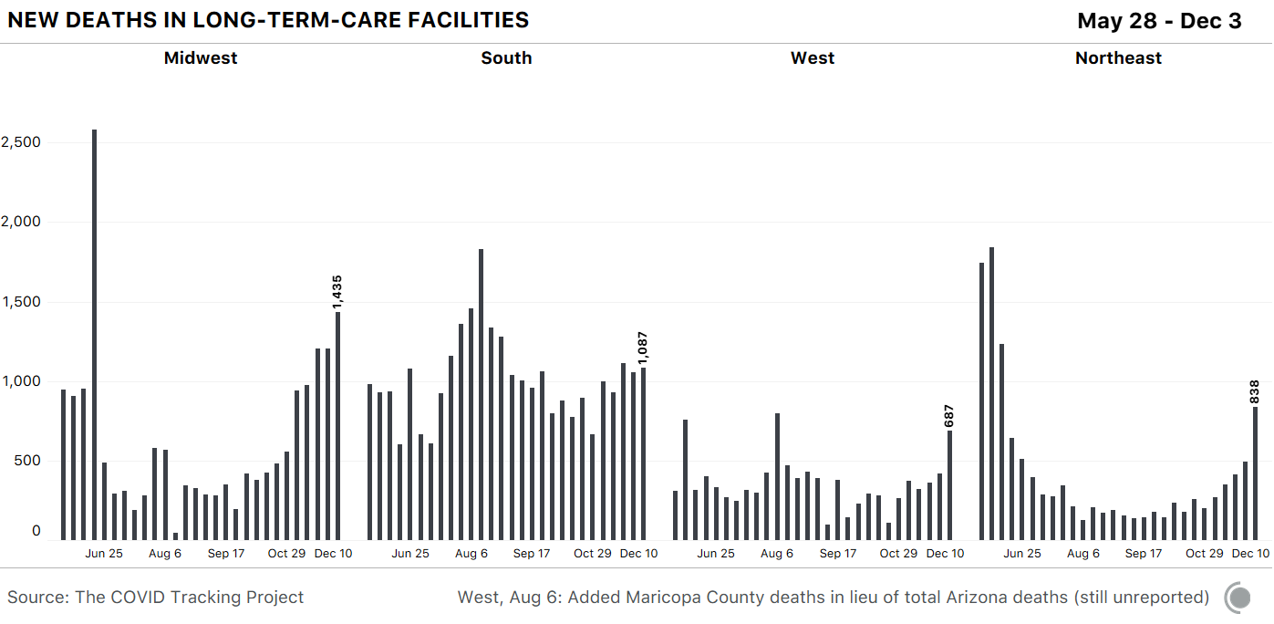 New COVID-19 deaths in long-term care facilities by region. The Midwest reported the highest increase.