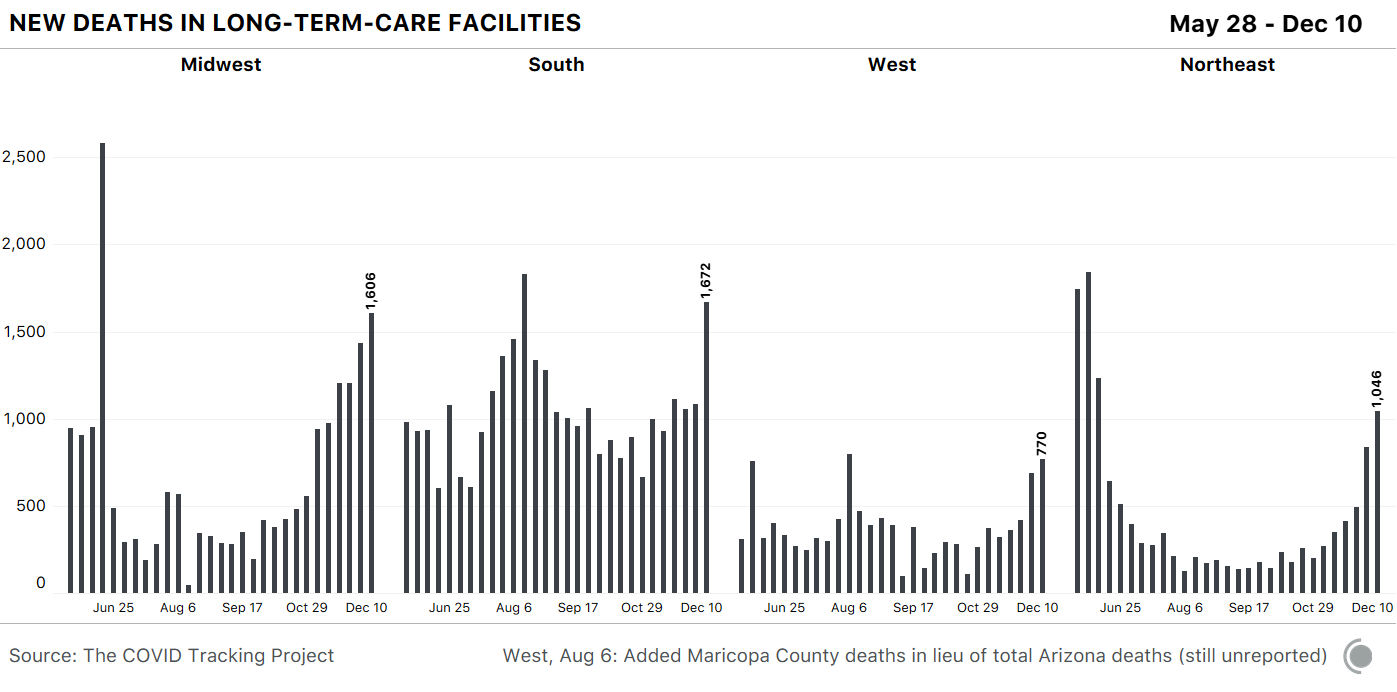 Bar chart of new deaths in LTC facilities by US region. The South reported the highest increase in new deaths this week.