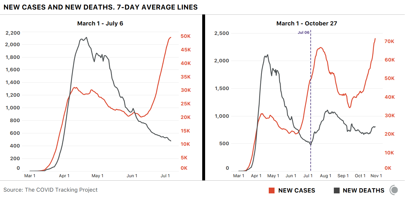 Charts showing the seven day averages of new cases and new deaths from March 1, 2020 to June 6, 2020, and from March 1, 2020 to October 27, 2020. Previous peaks for both cases and deaths occurred in late April and late July / early August.