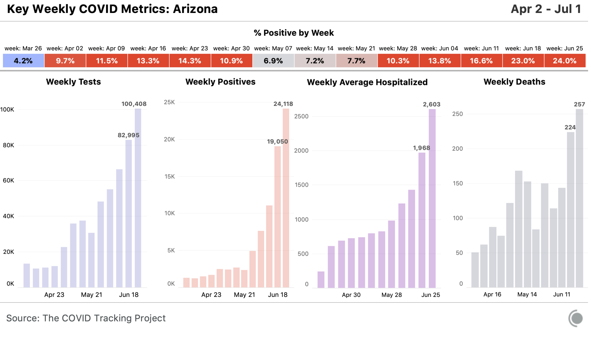 State chart for Arizona, all metrics available at https://covidtracking.com/data/state/arizona