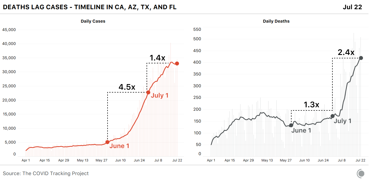 Charts showing the timing of daily cases and deaths in CA, AZ, TX, and FL, for April 1 - July 22.