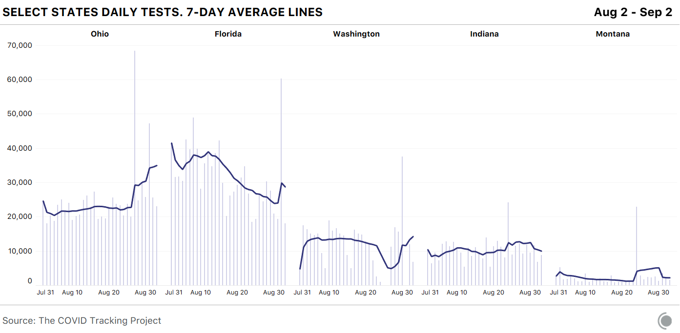 Chart showing single-day test spikes in Ohio, Florida, Washington, Indiana, and Montana.